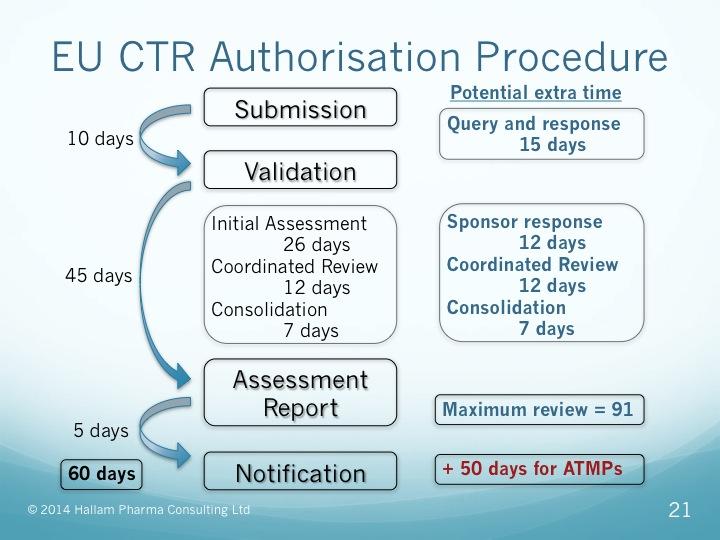 Clinical trial regulation in EU